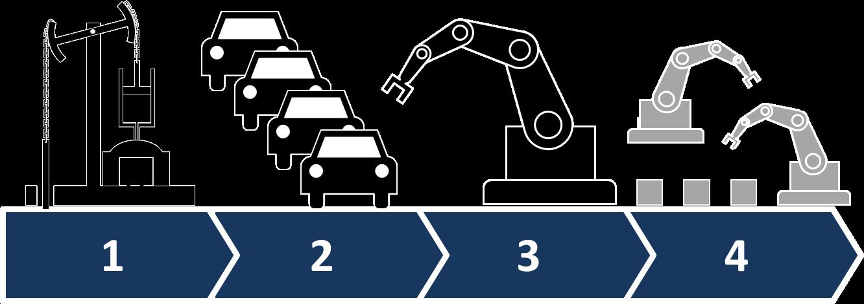 Industria 4.0 y personas